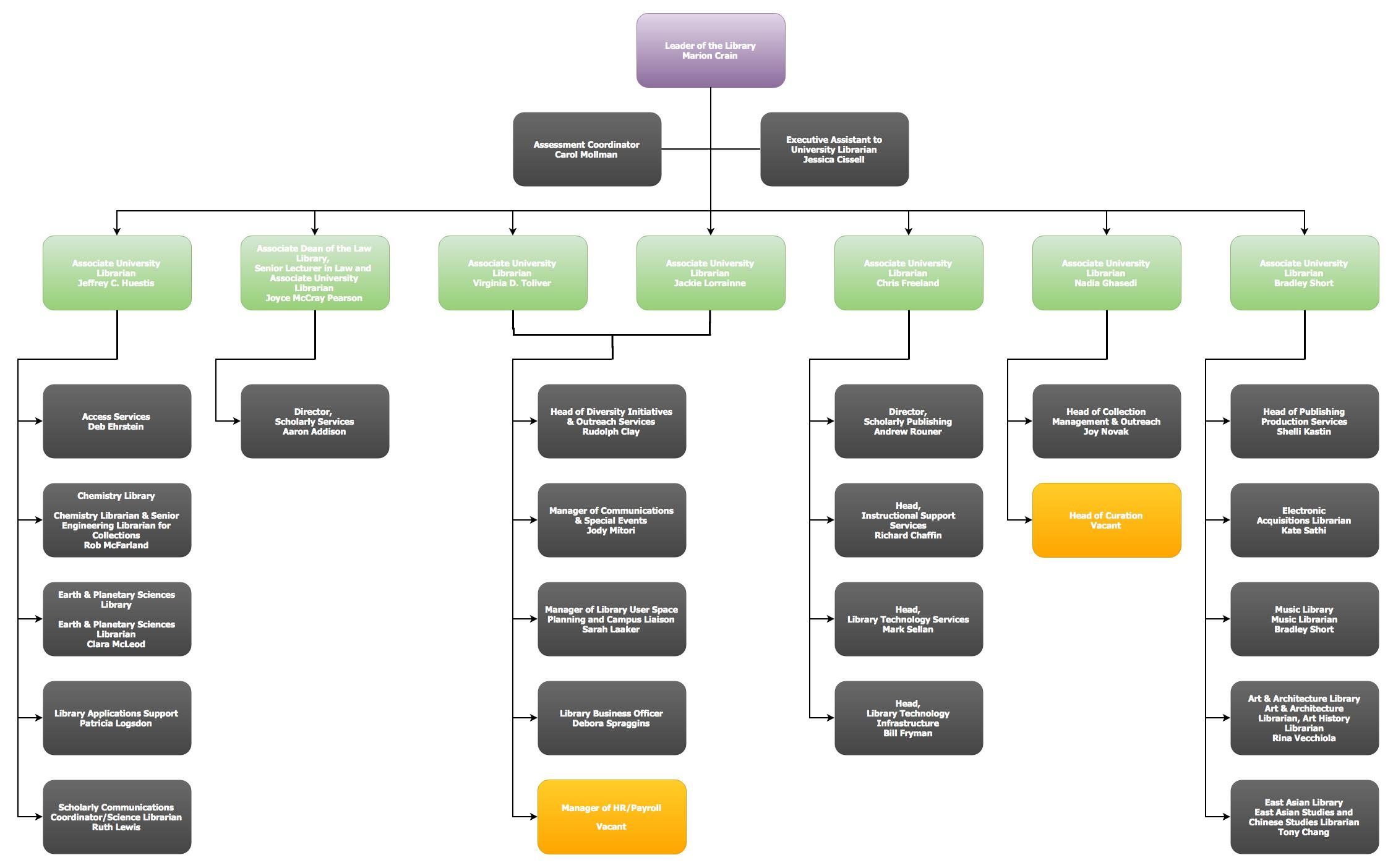 Web-Org-Chart-2016-08-30