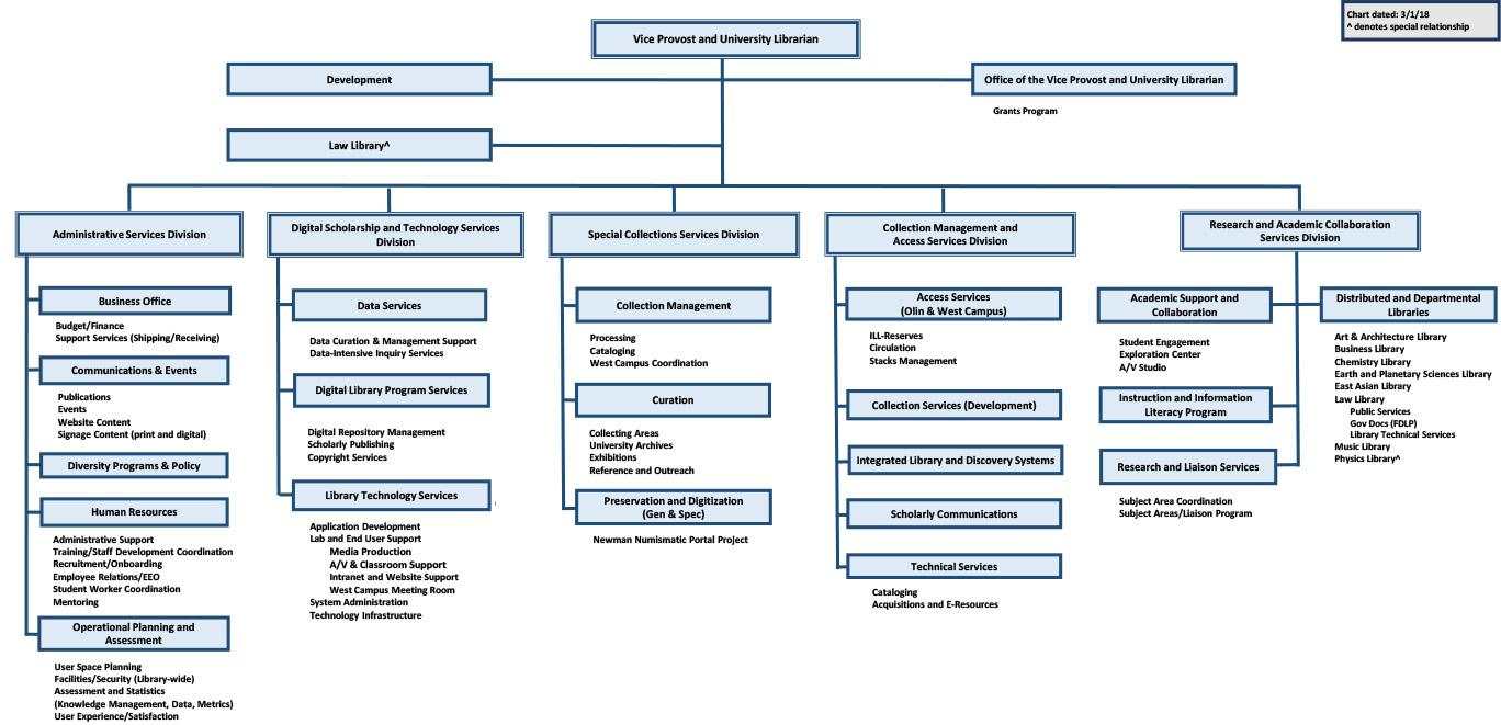 Libraries Organizational Chart