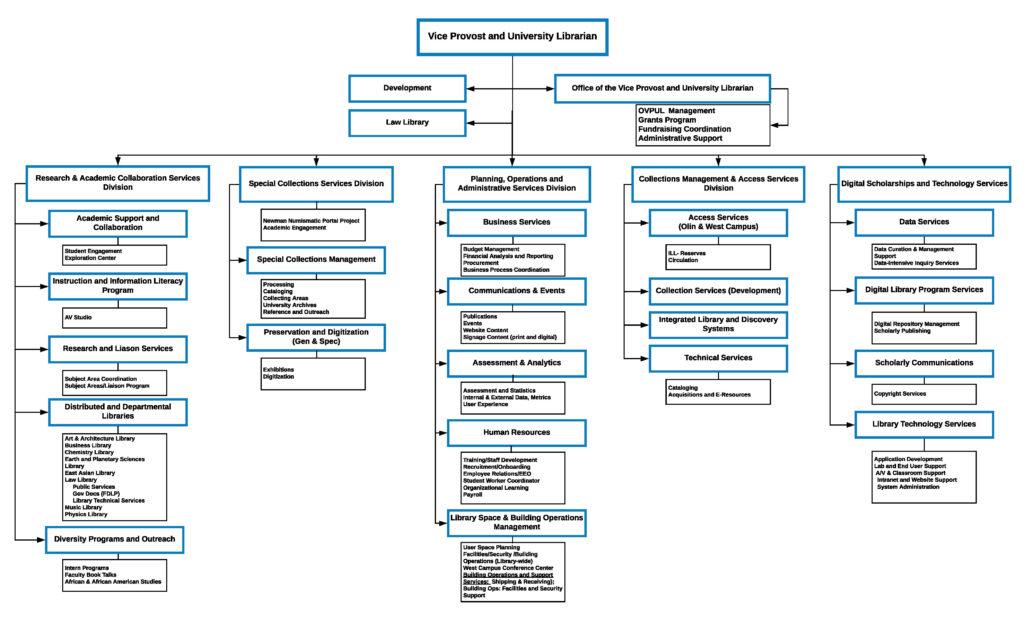 2019 Org Chart