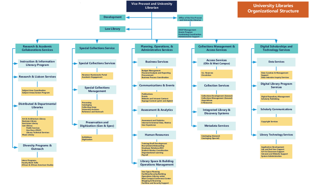 Organizational chart for the University Libraries as of September 2021.